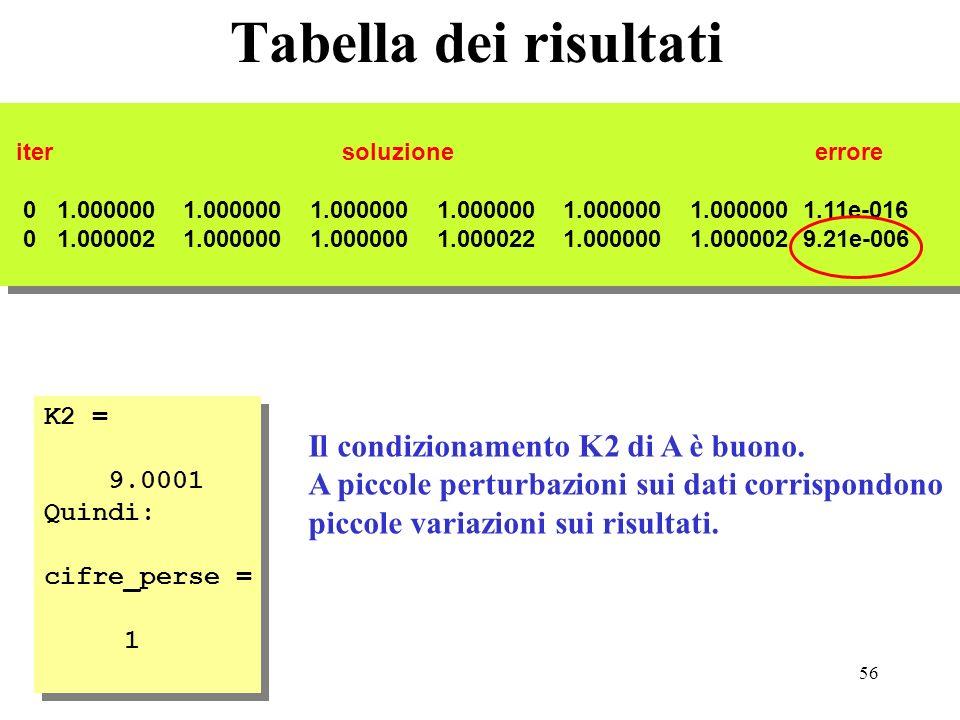 56 Tabella dei risultati iter soluzione errore 0 1.000000 1.000000 1.000000 1.000000 1.000000 1.000000 1.11e-016 0 1.000002 1.000000 1.000000 1.000022 1.000000 1.000002 9.21e-006 iter soluzione errore 0 1.000000 1.000000 1.000000 1.000000 1.000000 1.000000 1.11e-016 0 1.000002 1.000000 1.000000 1.000022 1.000000 1.000002 9.21e-006 K2 = 9.0001 Quindi: cifre_perse = 1 K2 = 9.0001 Quindi: cifre_perse = 1 Il condizionamento K2 di A è buono.