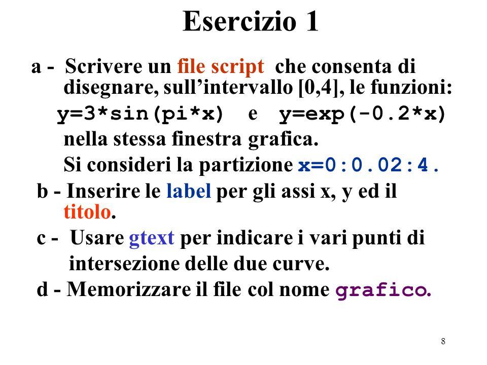 8 Esercizio 1 a - Scrivere un file script che consenta di disegnare, sullintervallo [0,4], le funzioni: y=3*sin(pi*x) e y=exp(-0.2*x) nella stessa finestra grafica.