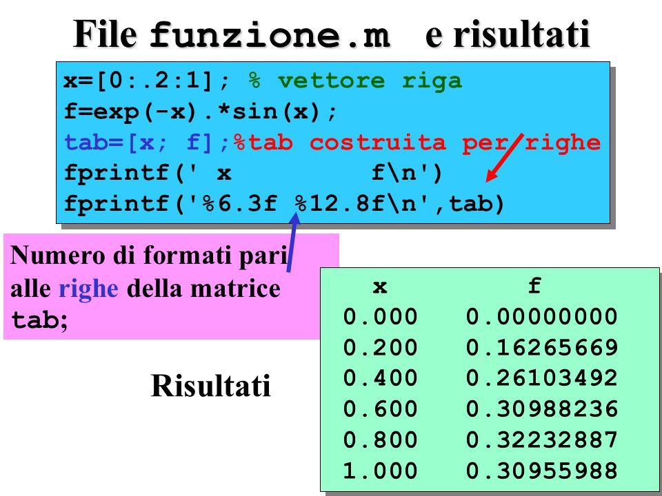 Numero di formati pari alle righe della matrice tab ; File funzione.m e risultati x=[0:.2:1]; % vettore riga f=exp(-x).*sin(x); tab=[x; f];%tab costruita per righe fprintf( x f\n ) fprintf( %6.3f %12.8f\n ,tab) x=[0:.2:1]; % vettore riga f=exp(-x).*sin(x); tab=[x; f];%tab costruita per righe fprintf( x f\n ) fprintf( %6.3f %12.8f\n ,tab) x f 0.000 0.00000000 0.200 0.16265669 0.400 0.26103492 0.600 0.30988236 0.800 0.32232887 1.000 0.30955988 x f 0.000 0.00000000 0.200 0.16265669 0.400 0.26103492 0.600 0.30988236 0.800 0.32232887 1.000 0.30955988 Risultati