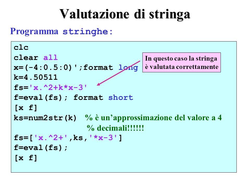 Output del file stringhe k = 4.50511000000000 fs = x.^2+k*x-3 ans = -4.0000 -5.0204 -3.5000 -6.5179 -3.0000 -7.5153 -2.5000 -8.0128 -2.0000 -8.0102 -1.5000 -7.5077 -1.0000 -6.5051 -0.5000 -5.0026 0 -3.0000 k = 4.50511000000000 fs = x.^2+k*x-3 ans = -4.0000 -5.0204 -3.5000 -6.5179 -3.0000 -7.5153 -2.5000 -8.0128 -2.0000 -8.0102 -1.5000 -7.5077 -1.0000 -6.5051 -0.5000 -5.0026 0 -3.0000 ks = 4.5051 fs = x.^2+4.5051*x-3 ans = -4.0000 -5.0204 -3.5000 -6.5178 -3.0000 -7.5153 -2.5000 -8.0127 -2.0000 -8.0102 -1.5000 -7.5076 -1.0000 -6.5051 -0.5000 -5.0025 0 -3.0000 ks = 4.5051 fs = x.^2+4.5051*x-3 ans = -4.0000 -5.0204 -3.5000 -6.5178 -3.0000 -7.5153 -2.5000 -8.0127 -2.0000 -8.0102 -1.5000 -7.5076 -1.0000 -6.5051 -0.5000 -5.0025 0 -3.0000 ks è una stringa che ha solo 4 cifre decimali Lutilizzo di un valore approssimato per il parametro ks, produce ovviamente valori approssimati sulla quarta cifra decimale.
