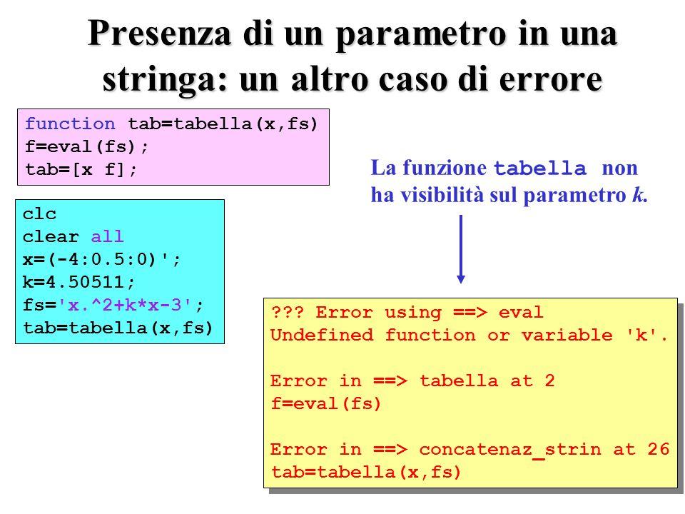 Presenza di un parametro in una stringa: un altro caso di errore clc clear all x=(-4:0.5:0) ; k=4.50511; fs= x.^2+k*x-3 ; tab=tabella(x,fs) function tab=tabella(x,fs) f=eval(fs); tab=[x f]; ??.