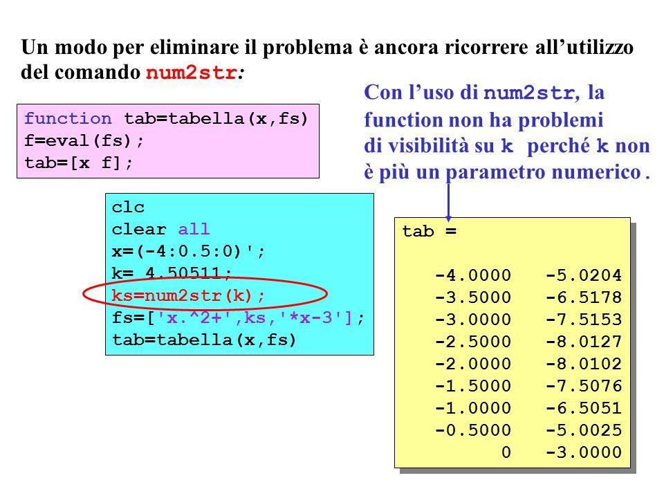 function tab=tabella(x,fs) f=eval(fs); tab=[x f]; clc clear all x=(-4:0.5:0) ; k= 4.50511; ks=num2str(k); fs=[ x.^2+ ,ks, *x-3 ]; tab=tabella(x,fs) Un modo per eliminare il problema è ancora ricorrere allutilizzo del comando num2str : tab = -4.0000 -5.0204 -3.5000 -6.5178 -3.0000 -7.5153 -2.5000 -8.0127 -2.0000 -8.0102 -1.5000 -7.5076 -1.0000 -6.5051 -0.5000 -5.0025 0 -3.0000 tab = -4.0000 -5.0204 -3.5000 -6.5178 -3.0000 -7.5153 -2.5000 -8.0127 -2.0000 -8.0102 -1.5000 -7.5076 -1.0000 -6.5051 -0.5000 -5.0025 0 -3.0000 Con luso di num2str, la function non ha problemi di visibilità su k perché k non è più un parametro numerico.