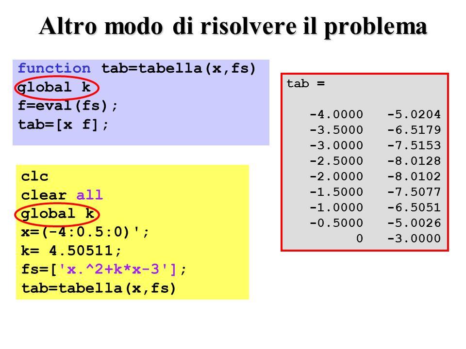 function tab=tabella(x,fs) global k f=eval(fs); tab=[x f]; Altro modo di risolvere il problema clc clear all global k x=(-4:0.5:0) ; k= 4.50511; fs=[ x.^2+k*x-3 ]; tab=tabella(x,fs) tab = -4.0000 -5.0204 -3.5000 -6.5179 -3.0000 -7.5153 -2.5000 -8.0128 -2.0000 -8.0102 -1.5000 -7.5077 -1.0000 -6.5051 -0.5000 -5.0026 0 -3.0000