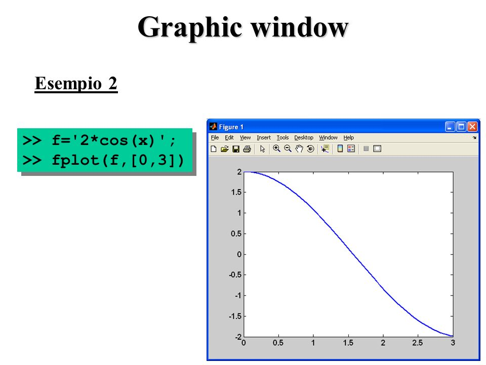 Graphic window >> f='2*cos(x)'; >> fplot(f,[0,3]) >> f='2*cos(x)'; >> fplot(f,[0,3]) Esempio 2