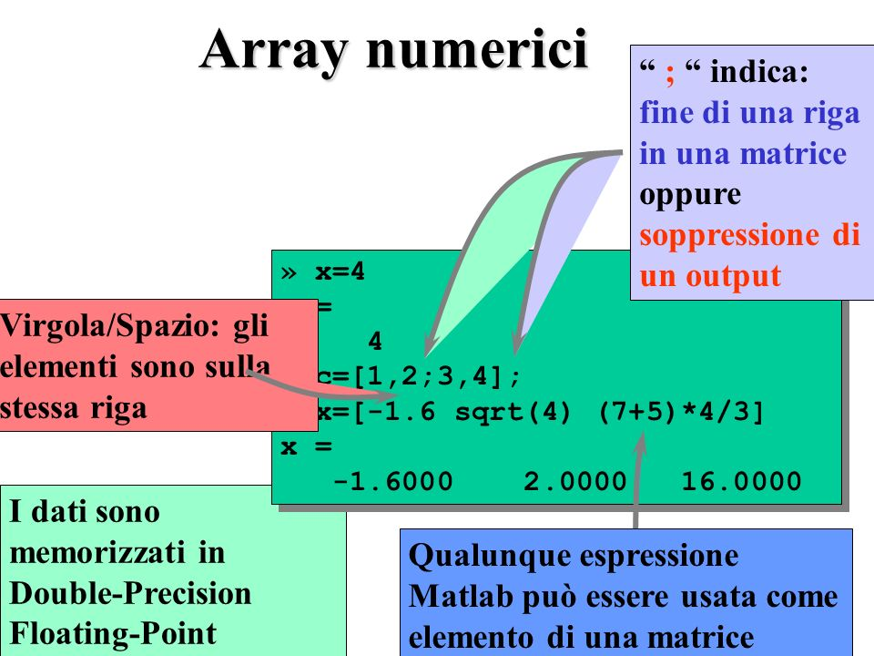 Array numerici I dati sono memorizzati in Double-Precision Floating-Point » x=4 x = 4 » c=[1,2;3,4]; » x=[-1.6 sqrt(4) (7+5)*4/3] x = -1.6000 2.0000 1