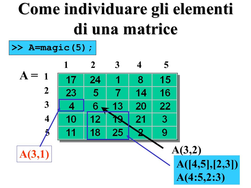 Come individuare gli elementi di una matrice A = 1 2 3 4 5 1234512345 >> A=magic(5); A(3,2) A(3,1) A([4,5],[2,3]) A(4:5,2:3)
