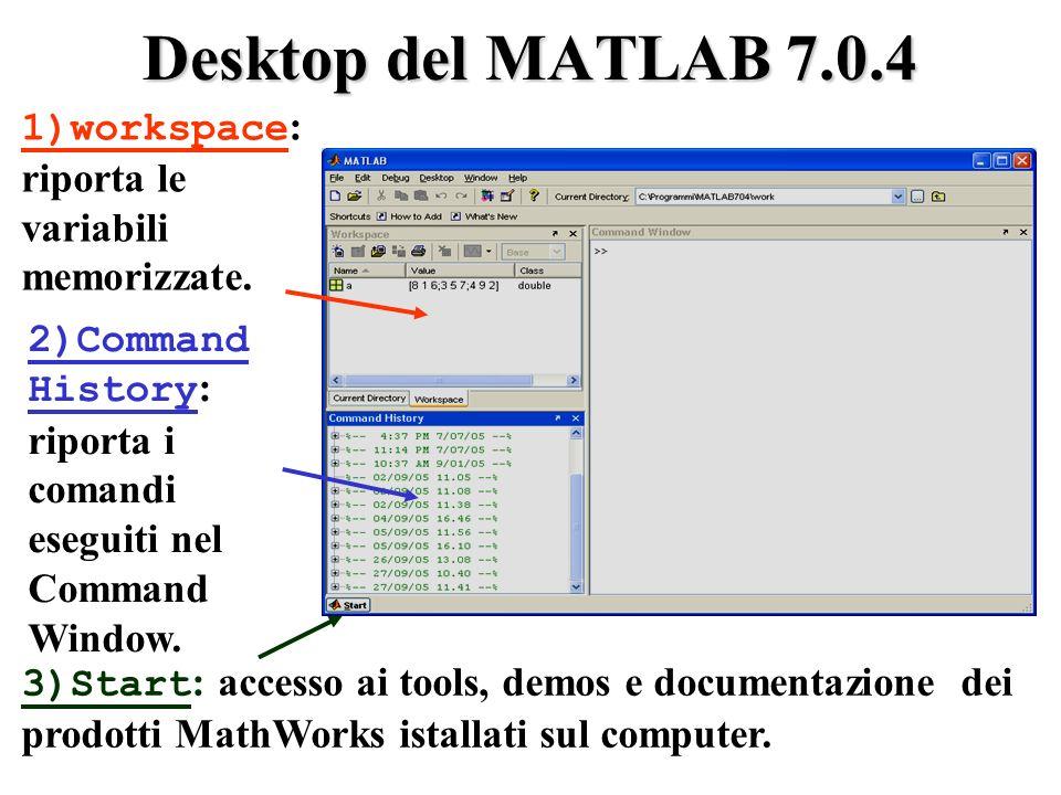Desktop del MATLAB 7.0.4 3)Start : accesso ai tools, demos e documentazione dei prodotti MathWorks istallati sul computer.