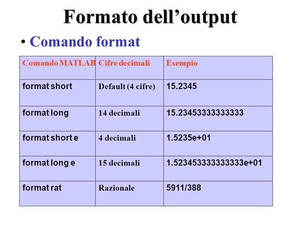 Formato delloutput Comando format Comando MATLABCifre decimaliEsempio format short Default (4 cifre) 15.2345 format long 14 decimali 15.23453333333333 format short e 4 decimali 1.5235e+01 format long e 15 decimali 1.523453333333333e+01 format rat Razionale 5911/388