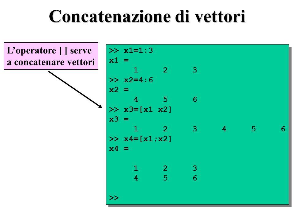 Concatenazione di vettori >> x1=1:3 x1 = 1 2 3 >> x2=4:6 x2 = 4 5 6 >> x3=[x1 x2] x3 = 1 2 3 4 5 6 >> x4=[x1;x2] x4 = 1 2 3 4 5 6 >> >> x1=1:3 x1 = 1 2 3 >> x2=4:6 x2 = 4 5 6 >> x3=[x1 x2] x3 = 1 2 3 4 5 6 >> x4=[x1;x2] x4 = 1 2 3 4 5 6 >> Loperatore [ ] serve a concatenare vettori