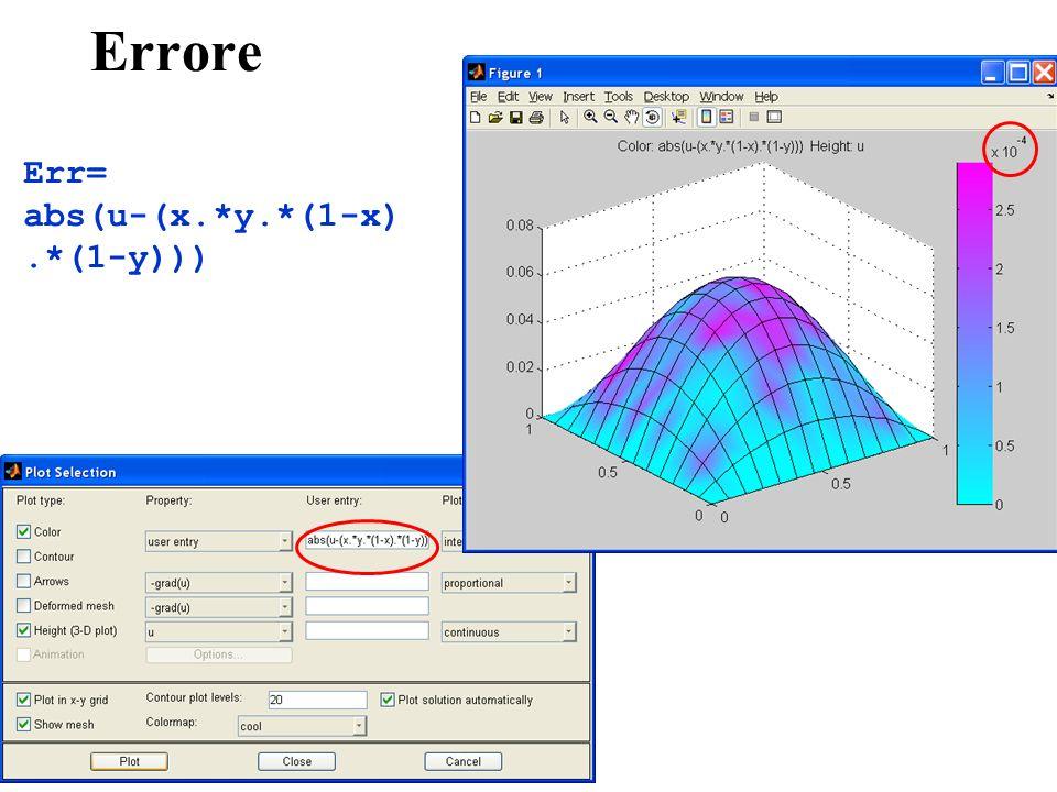 Errore Err= abs(u-(x.*y.*(1-x).*(1-y)))