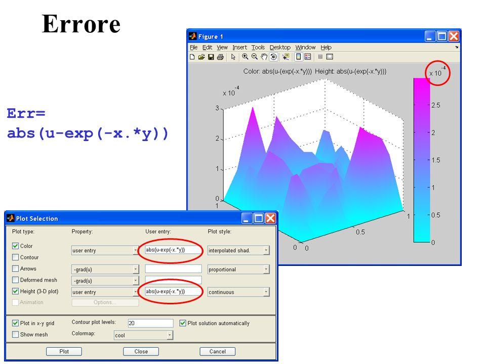 Errore Err= abs(u-exp(-x.*y))