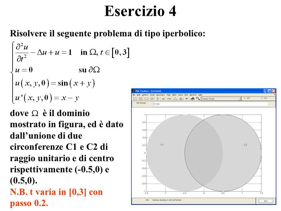 dove è il dominio mostrato in figura, ed è dato dallunione di due circonferenze C1 e C2 di raggio unitario e di centro rispettivamente (-0.5,0) e (0.5,0).
