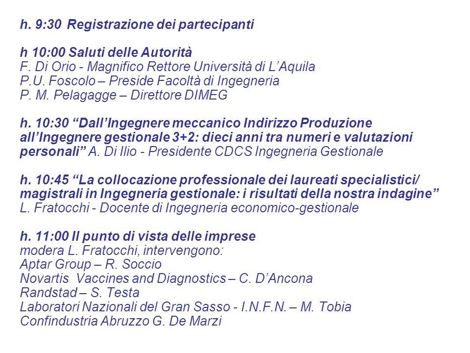 h. 9:30 Registrazione dei partecipanti h 10:00 Saluti delle Autorità F.