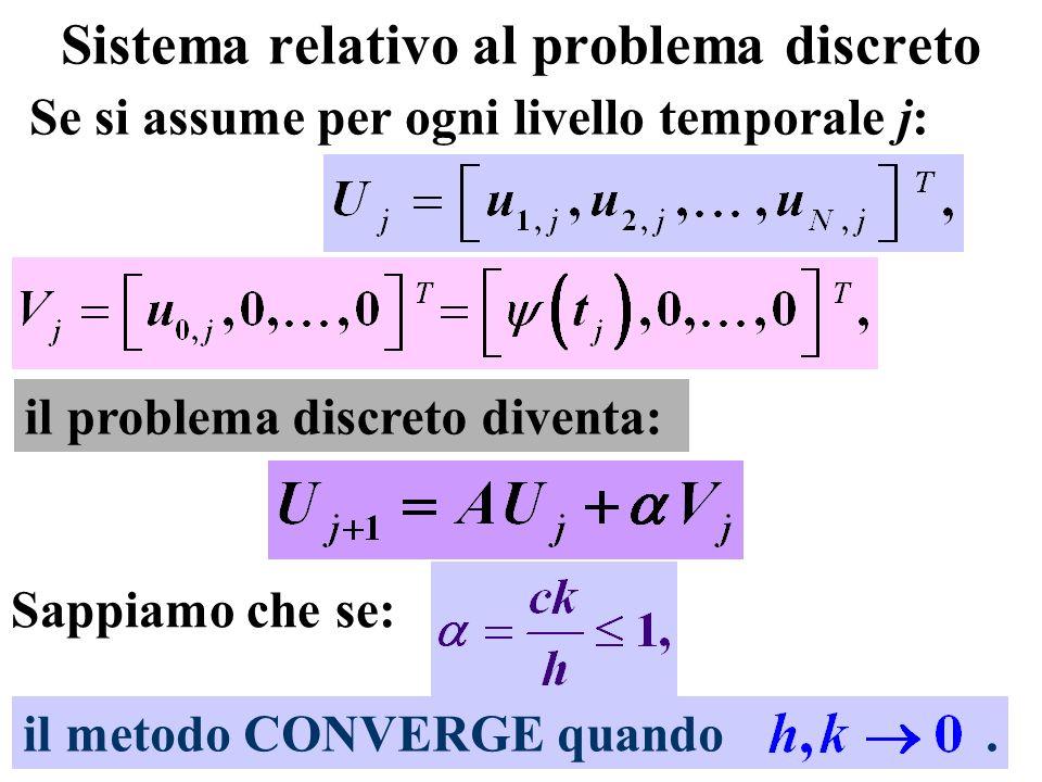 Sistema relativo al problema discreto Se si assume per ogni livello temporale j: Sappiamo che se: il problema discreto diventa: il metodo CONVERGE qua