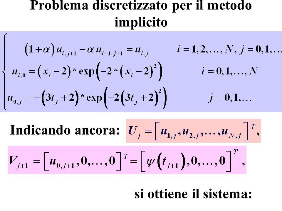 Problema discretizzato per il metodo implicito Indicando ancora: si ottiene il sistema: