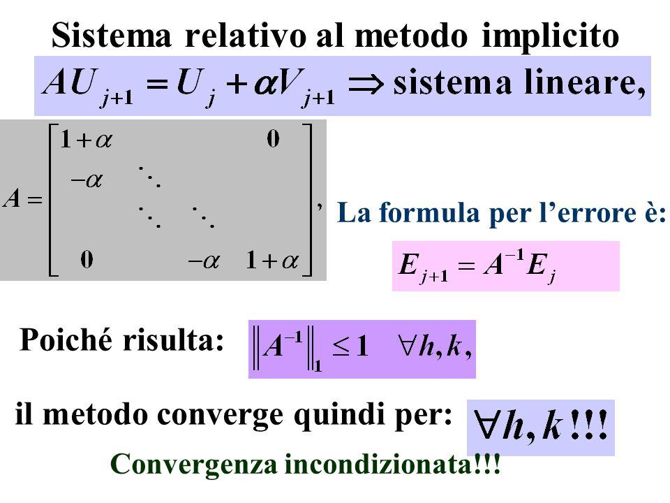 Sistema relativo al metodo implicito Poiché risulta: La formula per lerrore è: il metodo converge quindi per: Convergenza incondizionata!!!