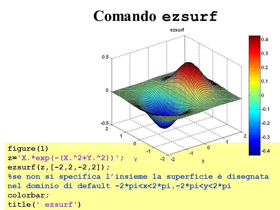 Comando ezsurf figure(1) z='X.*exp(-(X.^2+Y.^2))'; ezsurf(z,[-2,2,-2,2]); %se non si specifica linsieme la superficie è disegnata nel dominio di defau