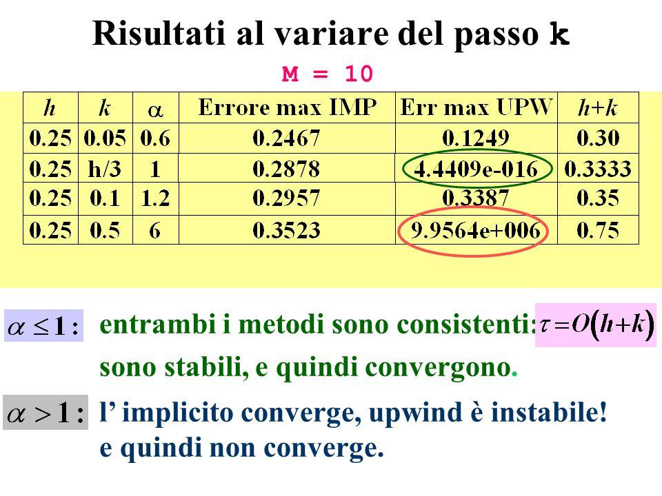 Risultati al variare del passo k l implicito converge, upwind è instabile! e quindi non converge. entrambi i metodi sono consistenti: sono stabili, e