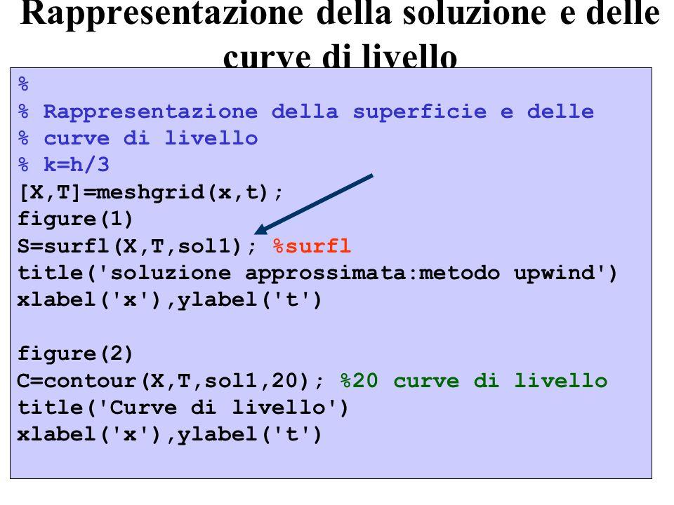 Rappresentazione della soluzione e delle curve di livello % % Rappresentazione della superficie e delle % curve di livello % k=h/3 [X,T]=meshgrid(x,t)