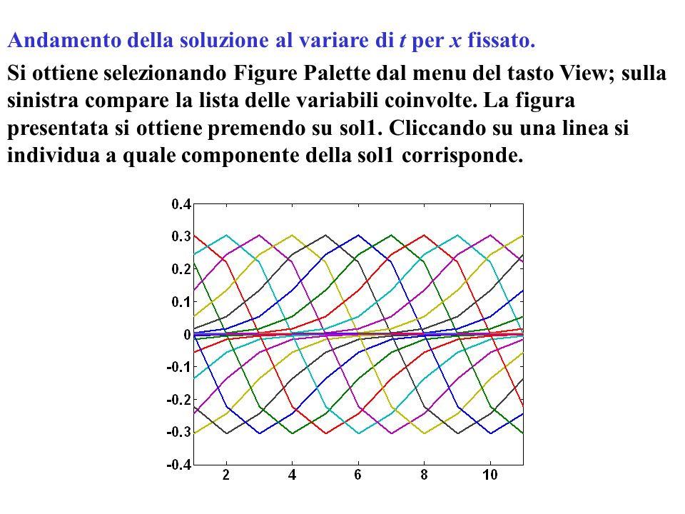 Andamento della soluzione al variare di t per x fissato. Si ottiene selezionando Figure Palette dal menu del tasto View; sulla sinistra compare la lis