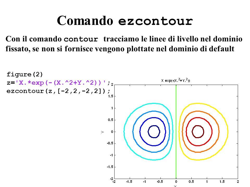 Comando ezcontour Con il comando contour tracciamo le linee di livello nel dominio fissato, se non si fornisce vengono plottate nel dominio di default
