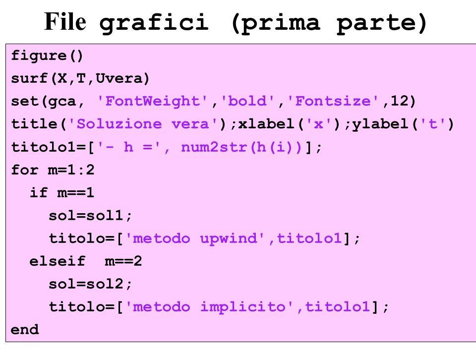File grafici (prima parte) figure() surf(X,T,Uvera) set(gca, 'FontWeight','bold','Fontsize',12) title('Soluzione vera');xlabel('x');ylabel('t') titolo