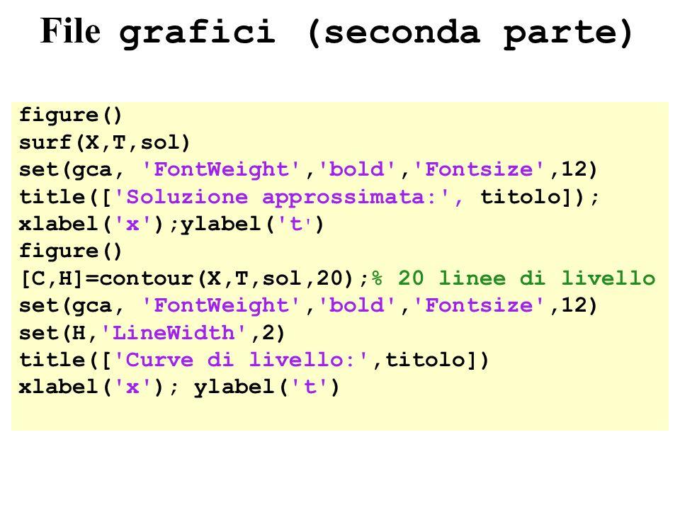 File grafici (seconda parte) figure() surf(X,T,sol) set(gca, 'FontWeight','bold','Fontsize',12) title(['Soluzione approssimata:', titolo]); xlabel('x'