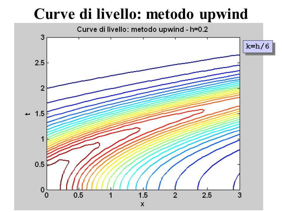 Curve di livello: metodo upwind k=h/6