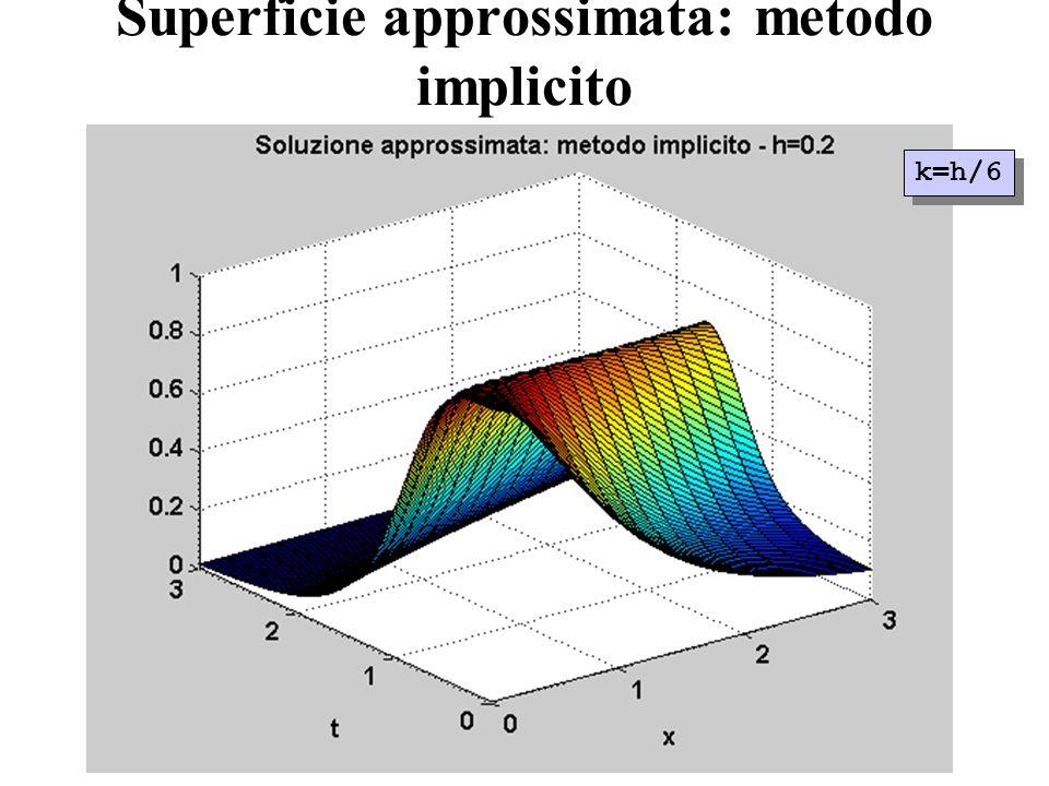 Superficie approssimata: metodo implicito k=h/6