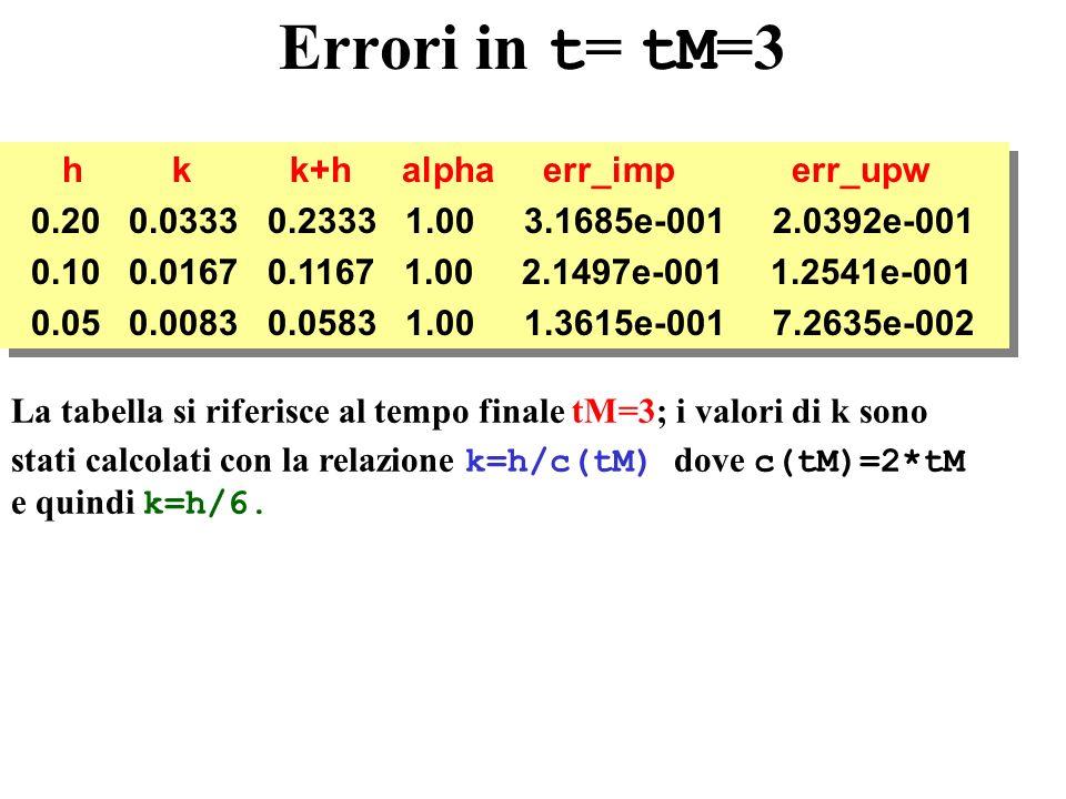 Errori in t = tM =3 h k k+h alpha err_imp err_upw 0.20 0.0333 0.2333 1.00 3.1685e-001 2.0392e-001 0.10 0.0167 0.1167 1.00 2.1497e-001 1.2541e-001 0.05