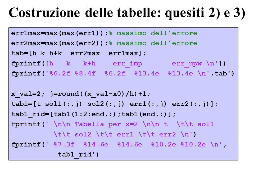 Costruzione delle tabelle: quesiti 2) e 3) err1max=max(max(err1));% massimo dellerrore err2max=max(max(err2));% massimo dellerrore tab=[h k h+k err2ma
