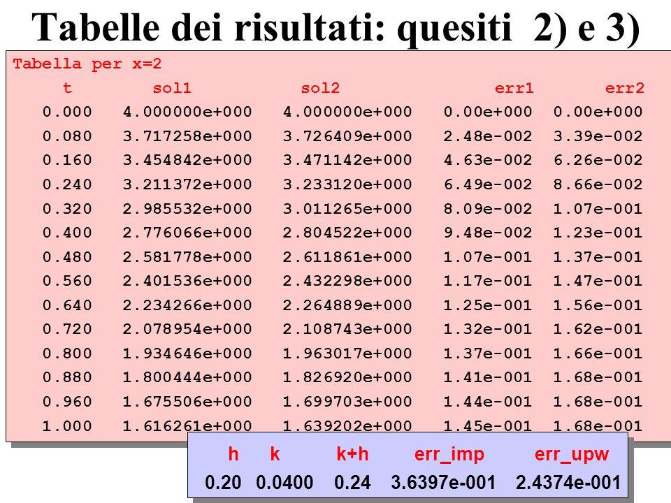 Tabelle dei risultati: quesiti 2) e 3) Tabella per x=2 t sol1 sol2 err1 err2 0.000 4.000000e+000 4.000000e+000 0.00e+000 0.00e+000 0.080 3.717258e+000