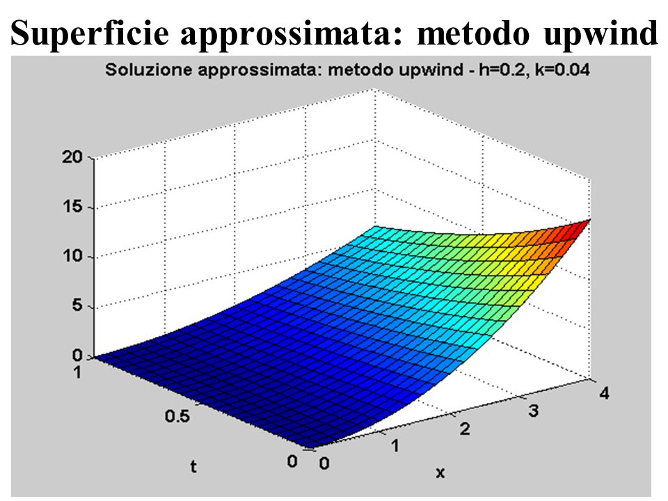 Superficie approssimata: metodo upwind
