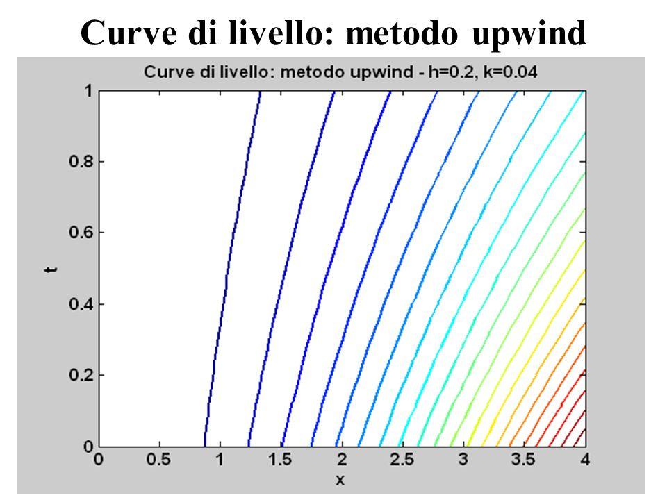 Curve di livello: metodo upwind