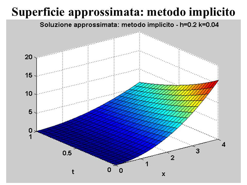 Superficie approssimata: metodo implicito