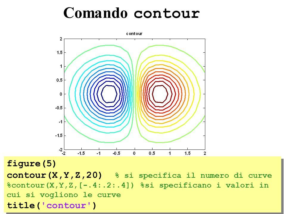 Comando contour figure(5) contour(X,Y,Z,20) % si specifica il numero di curve %contour(X,Y,Z,[-.4:.2:.4]) %si specificano i valori in cui si vogliono