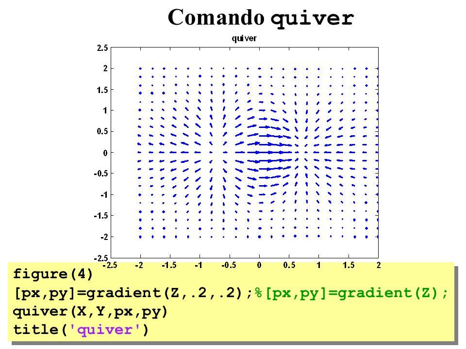 Comando quiver figure(4) [px,py]=gradient(Z,.2,.2);%[px,py]=gradient(Z); quiver(X,Y,px,py) title('quiver') figure(4) [px,py]=gradient(Z,.2,.2);%[px,py