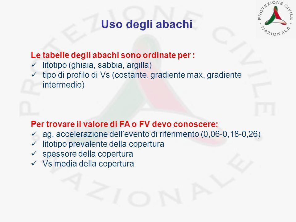 Le tabelle degli abachi sono ordinate per : litotipo (ghiaia, sabbia, argilla) tipo di profilo di Vs (costante, gradiente max, gradiente intermedio) P