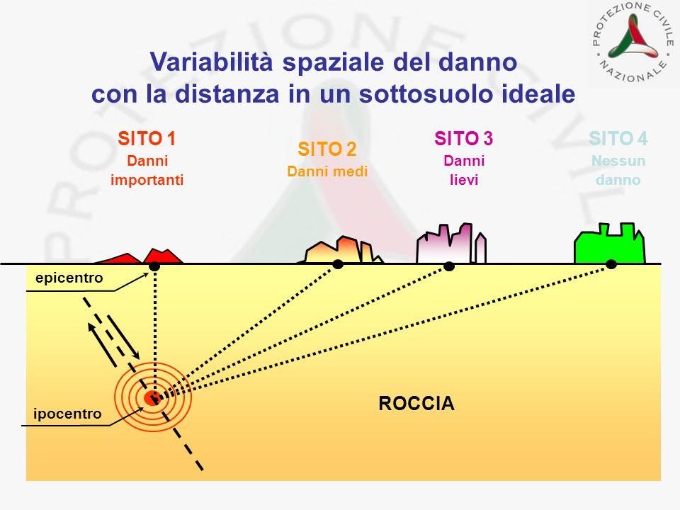 Variabilità spaziale del danno con la distanza in un sottosuolo ideale ipocentro epicentro ROCCIA SITO 1 Danni importanti SITO 2 Danni medi SITO 3 Dan