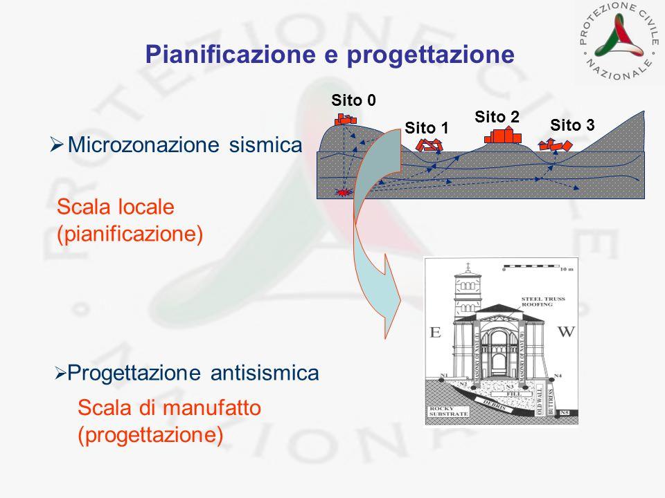 Progettazione antisismica Sito 0 Sito 1 Sito 2 Sito 3 Scala di manufatto (progettazione) Microzonazione sismica Scala locale (pianificazione) Pianific