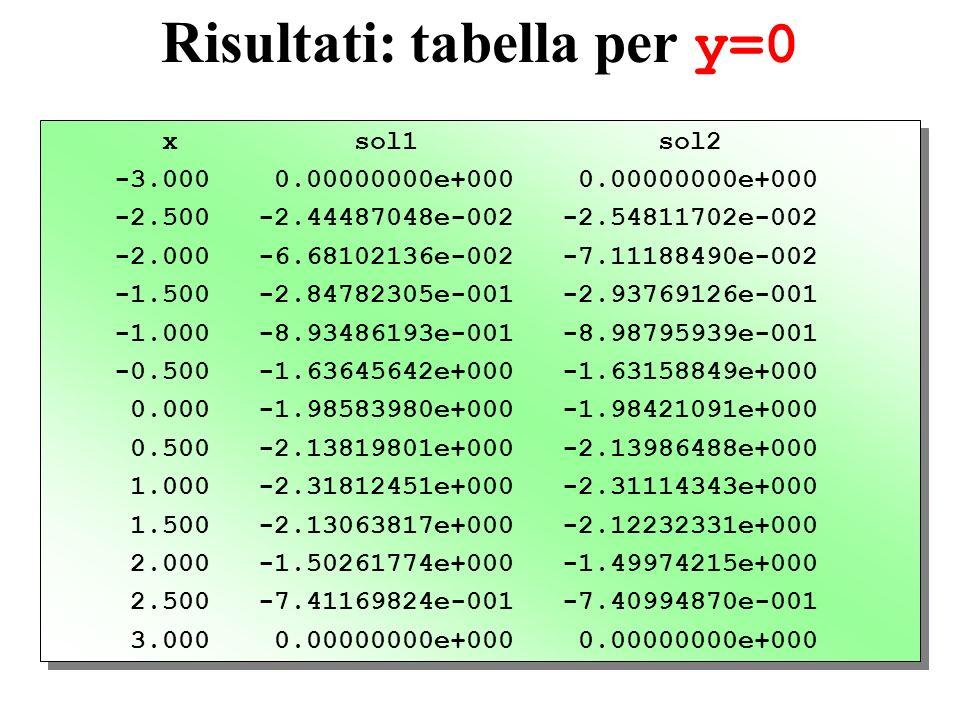Risultati: tabella per y=0 x sol1 sol2 -3.000 0.00000000e+000 0.00000000e+000 -2.500 -2.44487048e-002 -2.54811702e-002 -2.000 -6.68102136e-002 -7.1118