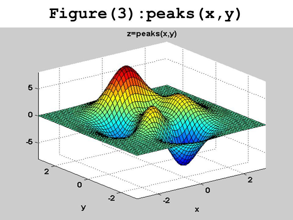 Figure(3):peaks(x,y)
