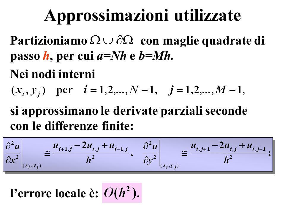 Approssimazioni utilizzate Partizioniamo con maglie quadrate di passo h, per cui a=Nh e b=Mh. Nei nodi interni si approssimano le derivate parziali se