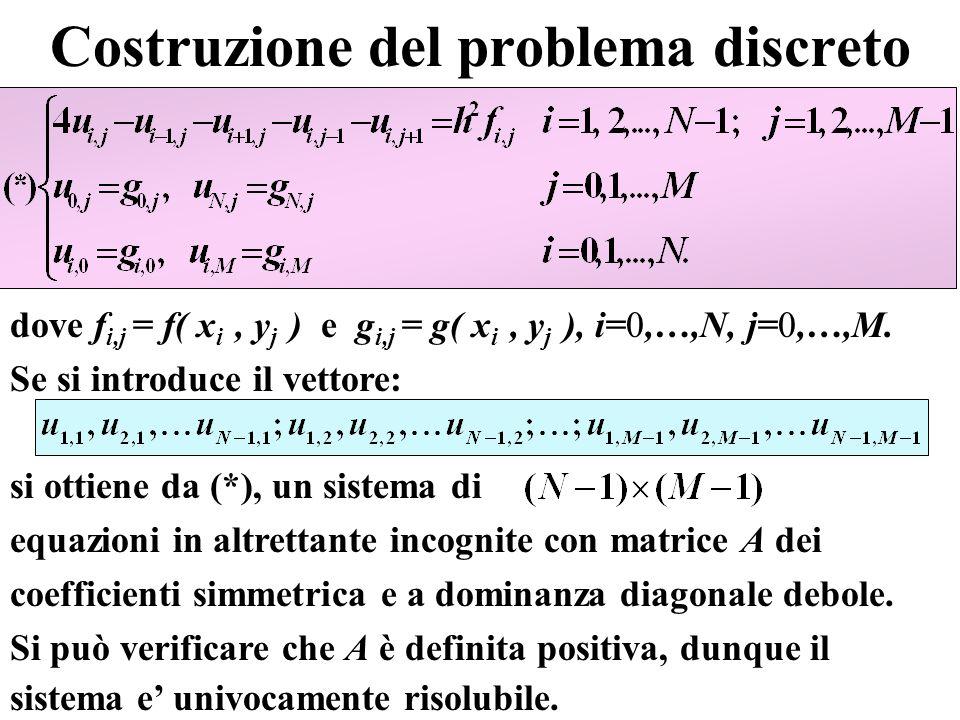 Istruzioni Quesito 2) clc; clear all x0=-3;xN=3; y0=-3;yM=3; h=[1/4 1/8]; f= -peaks(x,y) ;%attenzione al segno r= 0 ;g1= 0 ;g2= 0 ;g3= 0 ;g4= 0 ; y_val=0; tab=[]; figure(2) for i=1:length(h) [x,y,sol]=PDE_ellittiche(y0,yM,x0,xN,h(i),f,r,g1,g2,g3,g4); step=round(h(1)/h(i)); ind_val=round((y_val-y0)/h(i))+1; tab=[tab sol(ind_val,1:step:end) ]; subplot(2,1,i),surf(x,y,sol);title([ sol.–h= num2str(h(i))]); xlabel( x );ylabel( y );axis([-3 3 -3 3 -5 1]) end tab=[x(1:step:end) tab]; fprintf( x sol1 sol2 \n ) fprintf( %8.3f %16.8e %16.8e \n ,tab(1:2:end,:) )
