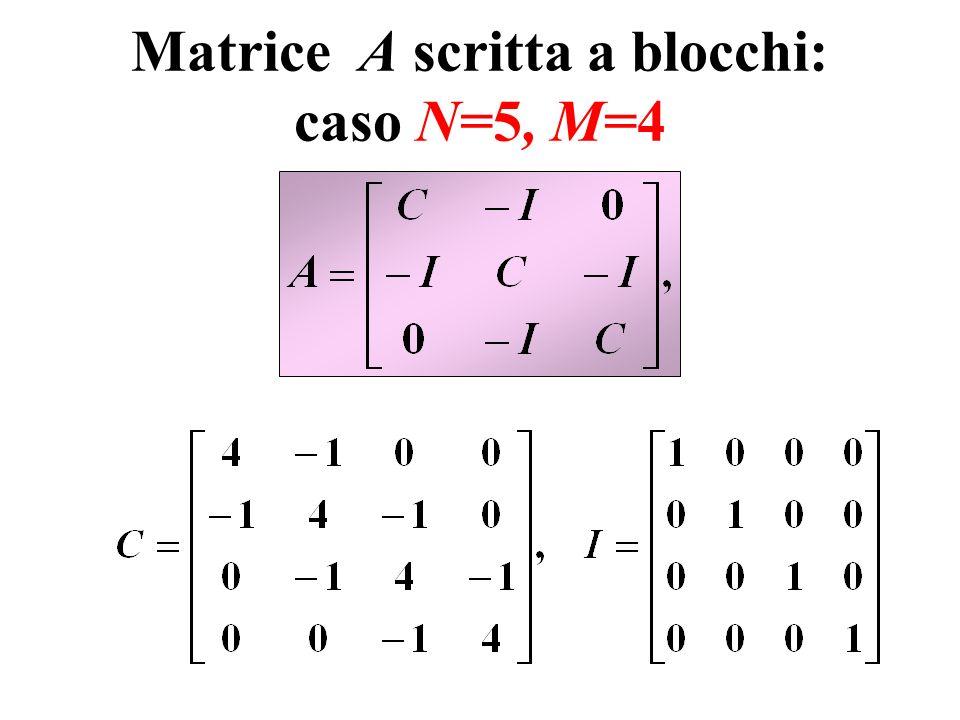 Risoluzione del sistema metodi idonei per la risoluzione del sistema tenendo conto delle caratteristiche della matrice A: a) se A è di piccole dimensioni: 1) Cholesky, 2) Gauss senza pivoting; b) se A è di grandi dimensioni: 1) Gauss-Seidel, 2) SOR (da preferire perché si conosce il parametro ottimale).