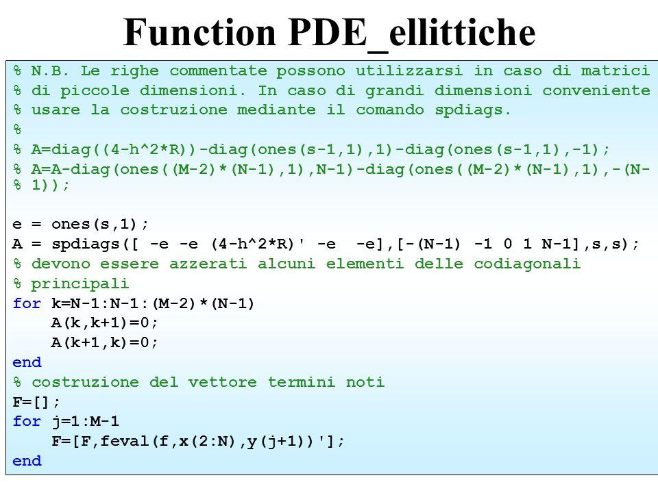 Function PDE_ellittiche % condizioni al bordo inferiore G=zeros(1,(N-1)*(M-1)); G(1:N-1)=[feval(g1,x(2:N)) ]; G(1)=G(1)+feval(g4,y(2)); G(N-1)=G(N-1)+feval(g2,y(2)); % condizioni ai bordi destro e sinistro for j=2:M-2 G((j-1)*(N-1)+1)=feval(g4,y(j+1)); G(j*(N-1))=feval(g2,y(j+1)); end % condizioni al bordo superiore G((M-2)*(N-1)+1:end)=[feval(g3,x(2:N)) ]; G((M-2)*(N-1)+1)=G((M-2)*(N-1)+1)+feval(g4,y(M)); G((M-1)*(N-1))=G((M-1)*(N-1))+feval(g2,y(M)); F=h^2*F+G;