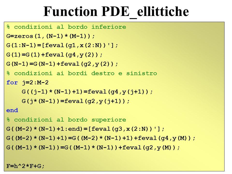 Function PDE_ellittiche % calcolo della soluzione U=A\F ; %la soluzione trovata viene messa in una matrice for j=1:M-1 sol(j,:)=[feval(g4,y(j+1)) U((j-1)*(N-1)+1:(j)*(N-1)) feval(g2,y(j+1))]; end sol=[feval(g1,x) ;sol;feval(g3,x) ];