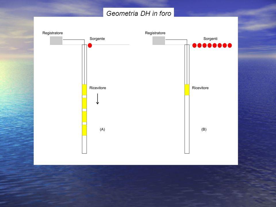 FILTRO h(t) FILTRI S(t)g(t) CONVOLUZIONE NEL DOMINIO DEL TEMPO (LINEARE) h(t) * S(t) = g(t) convoluzione Lintegrale di sovrapposizione è possibile solo se lingresso è una combinazione lineare di segnali cioè: S(t)= a1S1(t) + a2S2(t) + a3S3(t) + ……… + anSn(t); Numero di elementi di g = Nh + NS - 1
