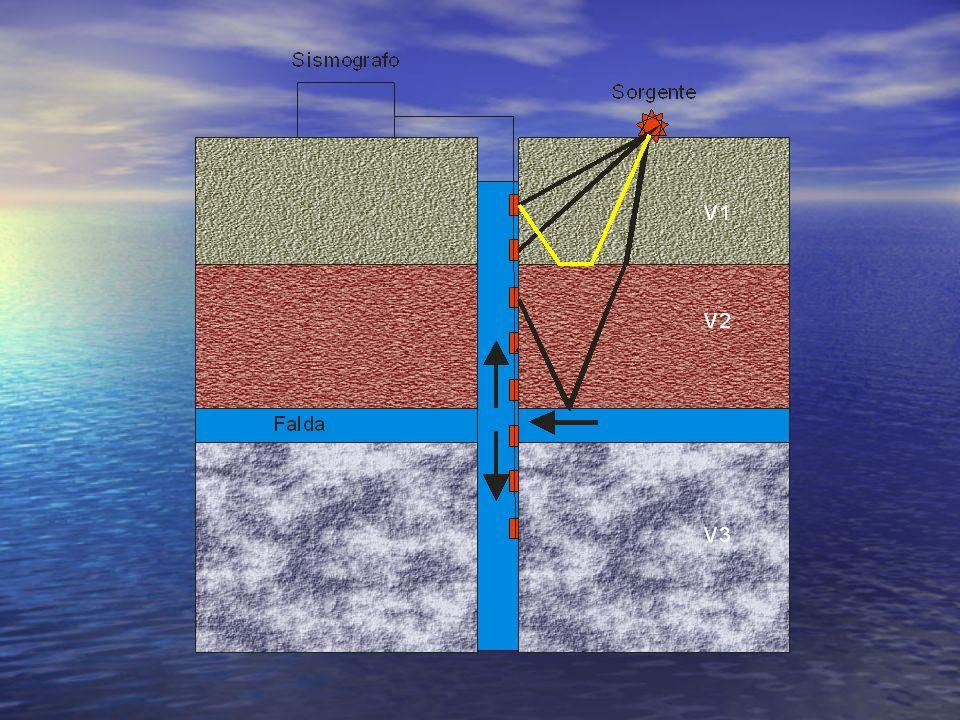 Tipi di fasi presenti nelle indagini in foro 1.Onde P ed S dirette; 2.Onde P ed S rifratte; 3.Onde P ed S riflesse; 4.Onde dovute a fenomeni di interfaccia (onde di tubo) La presenza di una discontinuità cilindrica nel terreno dovuta alla presenza del foro, rende possibile fenomeni di interfaccia che si propagano lungo lasse del foro con caratteristiche dipendenti dalla frequenza, dalle proprietà del fluido.