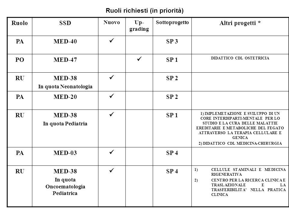 Ruoli richiesti (in priorità) RuoloSSD NuovoUp- grading Sottoprogetto Altri progetti * PAMED-40 SP 3 POMED-47 SP 1 DIDATTICO CDL OSTETRICIA RUMED-38 I